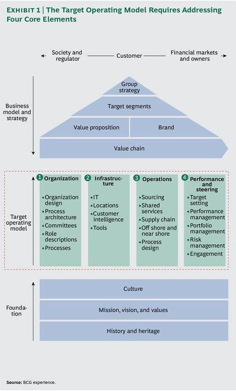 316 best Strategy images on Pinterest Project management - power interest matrix