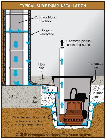 Submersible Sump Pump Installed As Part Of An Internal De Watering System Techniques En 2019 Fondations De Maison Drainage Maison Et Construction Maison