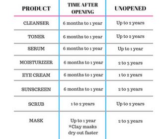 Learning How To Read Expiration Date In Skincare Products Could Save Your Skin Dora Salazar Skin Care Skin Learn To Read