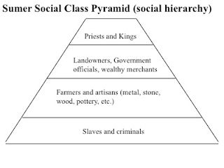 Social Hierarchy of Sumer Ancient sumer Ancient mesopotamia Social class pyramid