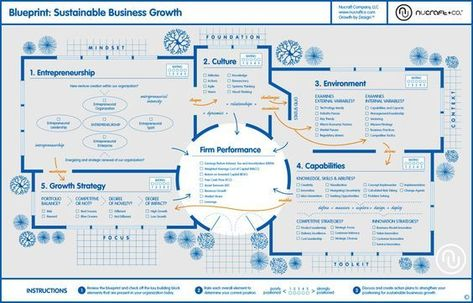 One Page Strategic Plan structure A popular template for One Page - copy business blueprint for manufacturing