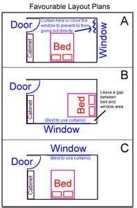 Ordinaire Bedroom Feng Shui | ERGONOMIA E DETALHES TECNICOS | Pinterest | Projeto  Executivo, Conselhos úteis E Marquinhos