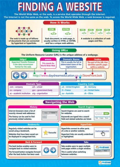 Finding a Website | Computing Educational School Posters