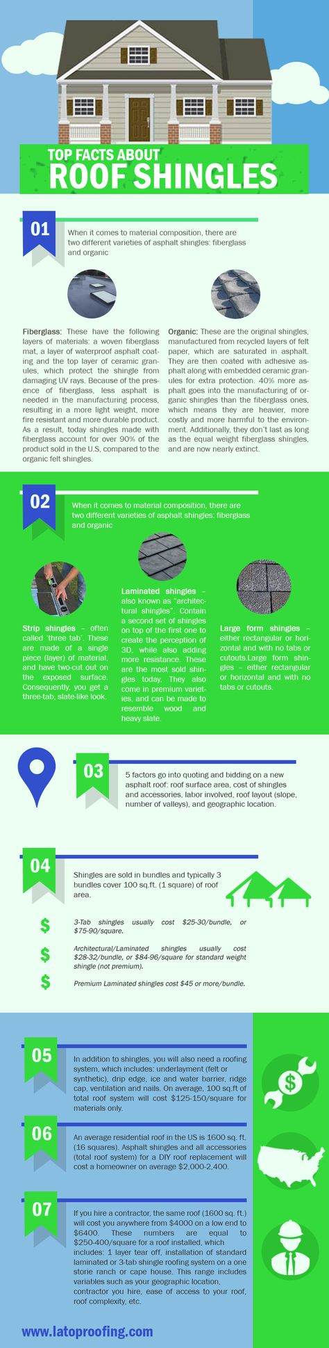 Top Facts About Roof Shingles Design Infographic Fiverr Socialmedia Sheikh3061 Www Fiverr Com Sheikh3061 Roof Shingles Shingling Roofing