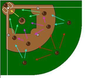 Fly Ball Priority Baseball Drills Fastpitch Softball Softball Workouts