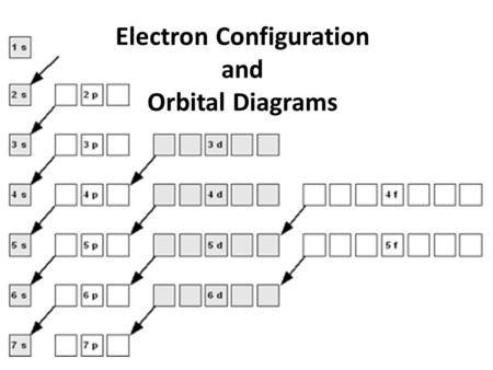 Electron Configuration and Orbital Diagrams> | Electron configuration,  Electrons, ConfigurationPinterest