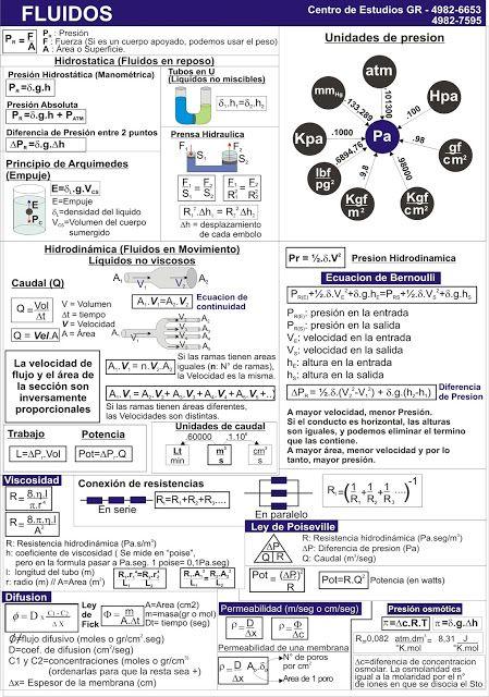 Biofisica Quimica Matematica Cbc Hojas De Formulas Para Los Parciales De Biofisica Ensenanza De Quimica Ciencias Quimica Quimica