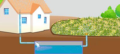 Regenwassermanagement Gartenbau Garten Regenwasser