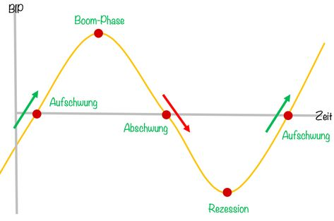 Konjunkturzyklus erklärt