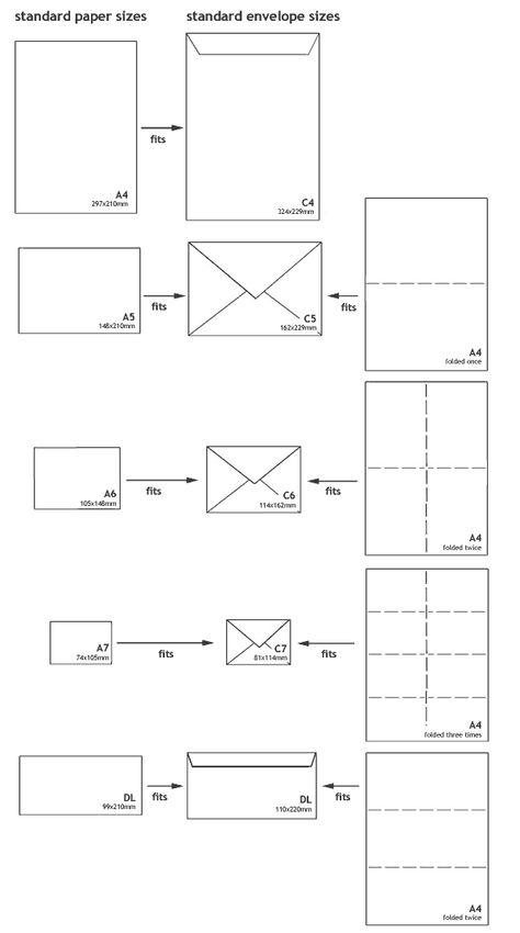 Envelope \ Paper Size Guide JustLITTLEBIRD Pinterest Paper - a7 envelope template