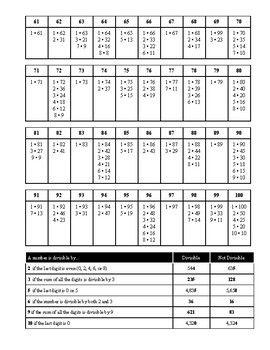 Factor Chart 100 Chart Chart Math Class