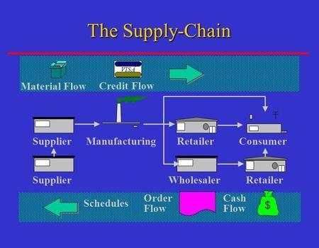 Consumer Retailer Manufacturing Material Flow Visa Credit Flow
