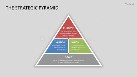 The strategic pyramid template is very useful to explain the purpose - inspiration 10 statement template