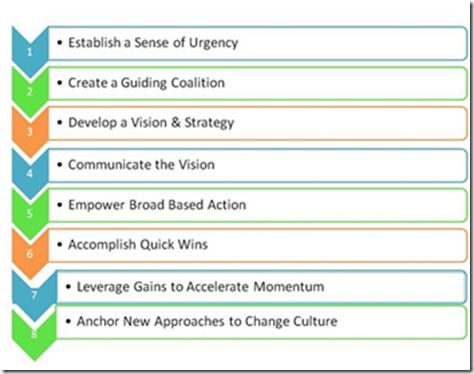 Kotter'S 8 Step Change Model | Why Change Management Initiatives