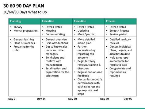 Pin On 30 60 90 Day Plan