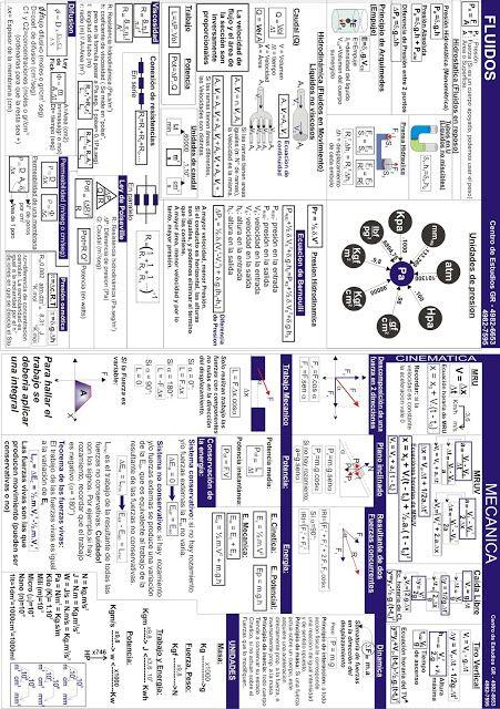 Biofisica Quimica Matematica Cbc Hojas De Formulas Para Los Parciales De Biofisica Ensenanza De Quimica Fisica Formulas Proyectos De Quimica
