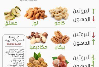 خلود ابوزيد مدونة لإسلوب حياة صحي Food