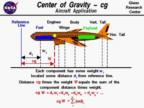 Center of Gravity - Activity