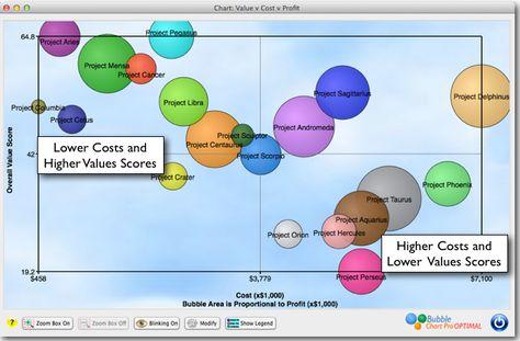 Figure 1 A Prioritized Project Portfolio Bubble Chart The