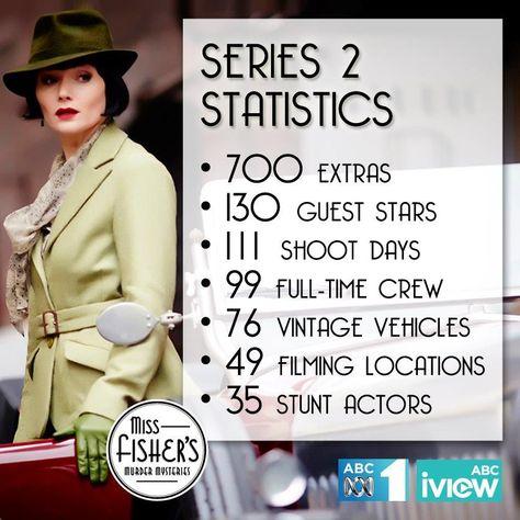 The statistics of Miss Fisher's Murder Mysteries Series 2. #MissFisher #PhryneFisher #behindthescenes