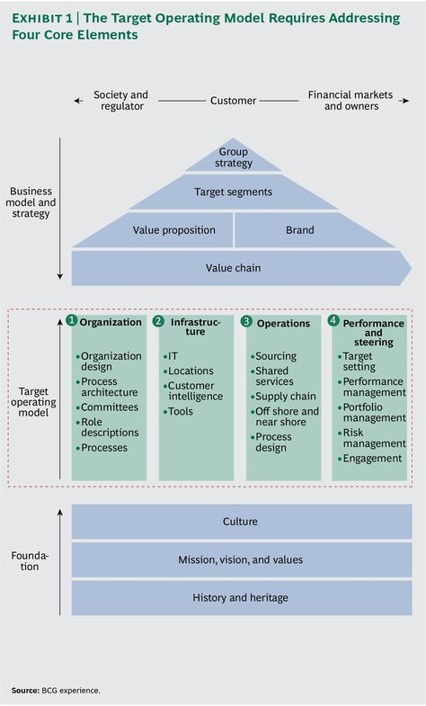 Transformation is an essential guide for companies seeking to make large-scale changes and fundamentally improve the way they operate. It distills the experiences from hundreds of transformations into a clear set of core principles, illustrated with real-world examples. Before a company creates a target, post-transformation operating model, it must first assess its current operations.