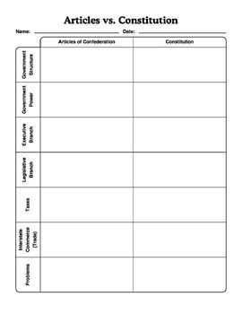 Constitution And Articles Of Confederation Worksheet Bundle With