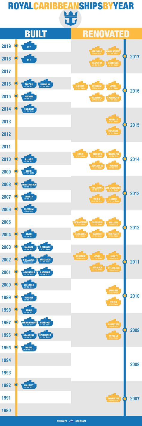 Royal Caribbean #Cruise Ships by Age: how does your ship stack up? Click to see more here: http://blog.shipmateapp.com/royal-caribbean-ships-by-age/