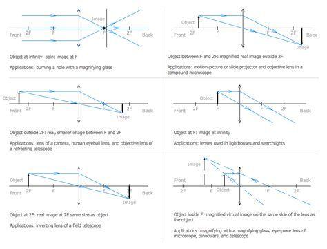 Physics Diagram Ray Tracing Diagram For Convex Lens Physics Concepts Igcse Physics Notes Physics Notes