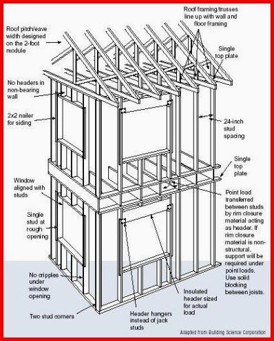 Green Energy For All Solar Energy Advantages And Disadvantages Pdf Choosing To Go Eco Friendl Wood Frame Construction Framing Construction Home Construction