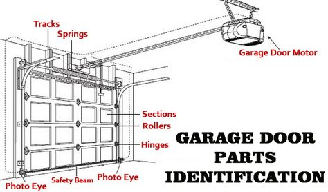 Garage Door Will Not Open How To Fix A Stopped Door Garage Door Parts Garage Doors Garage Door Troubleshooting