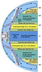In an area of about latitude N and S of the equator the Intertropical Convergence Zone (ITCZ) is located. A place where northeast and southeast trade winds meet