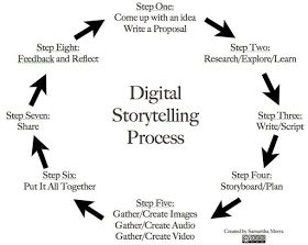 The 8 Steps of A Great Digital Storytelling Process