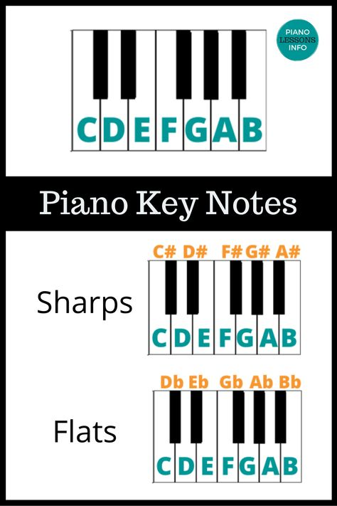 Start learning piano with these piano key notes. You can use this as a piano key cheat sheet as well! Piano Notes For Beginners, Beginner Piano Music, Piano Music Easy, Learn Piano Beginner, Piano Lessons For Kids, Piano Lessons For Beginners, Piano Music Notes, How To Learn Piano, Sheet Music