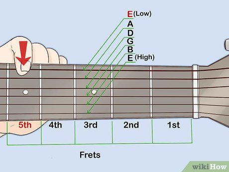 How To Tune A Guitar Without A Tuner Guitar Tuner Guitar Lessons