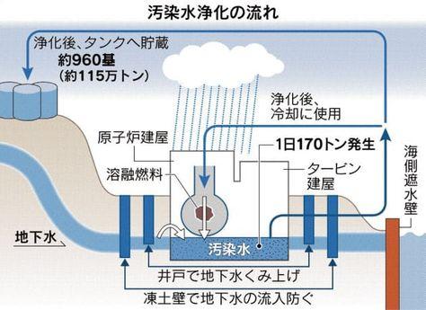 福島第1原子力発電所での処理水の保管が限界