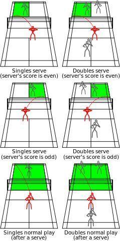Badminton Rules Outdoor Games Family Fun Shermanfinancialgroup Tennisrules Badminton Rules Badminton Games Badminton
