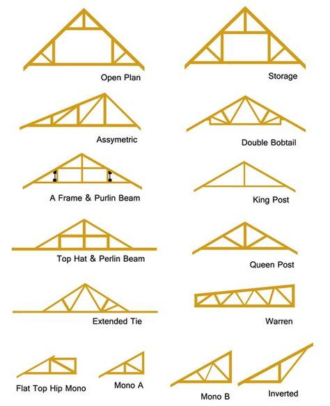 Roof Trusses In 2020 Roof Truss Design Roof Trusses Roof Joist