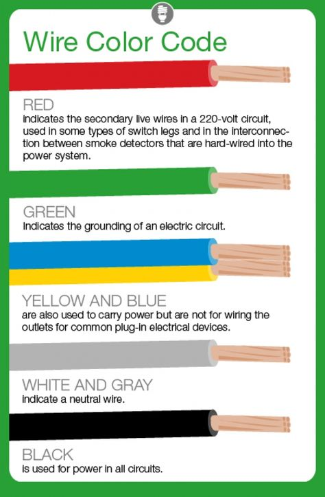 Romex Wire Color Code   DIY   Pinterest   Electrical wiring ...