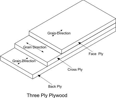The structrual properties of plywood are primarily dependent on the