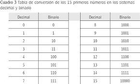 Tabla De Conversion De Numeros Decimales A Binarios Numeros Decimales Tabla De Conversiones Matematicas Aplicadas