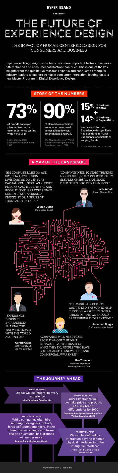 The Future Of Experience Design: The Impact Of Human Centered Design For Consumers & Business - #infographic