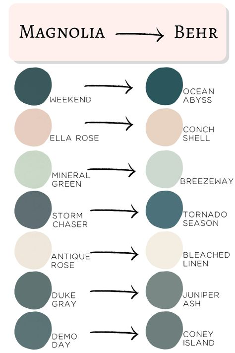 Behr 2020 Paint Colors Matched To Magnolia - - Don't get overwhelmed choosing paint colors! Joanna Gaines' most popular Magnolia paints matched to the brand new Behr 2020 paint colors. Matching Paint Colors, Paint Colors For Home, Office Paint Colors, Paint Colors For Furniture, Behr Exterior Paint Colors, Best Bathroom Paint Colors, Most Popular Paint Colors, Basement Paint Colors, Behr Colors