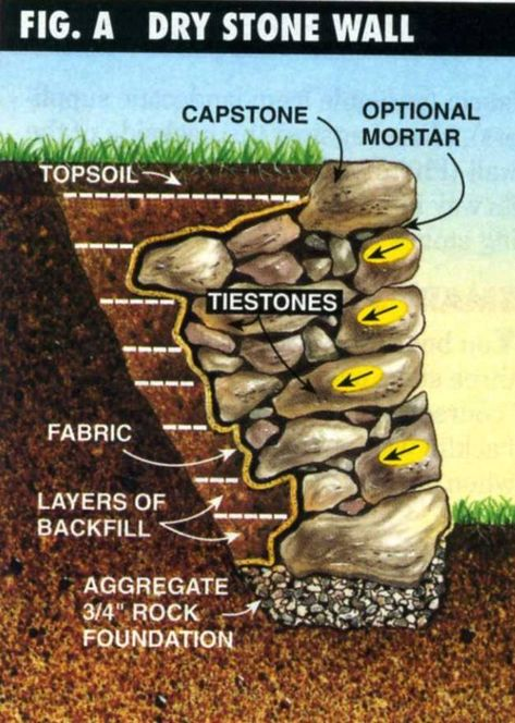 Dry Stone Retaining Wall Construction – Method, Instructions, & Tips - BestLif. Small Retaining Wall, Boulder Retaining Wall, Garden Retaining Wall, Building A Stone Wall, Building A Retaining Wall, Sloped Backyard Landscaping, Landscaping Retaining Walls, Rustic Landscaping, Landscaping Ideas