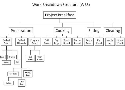 A work breakdown structure is a useful way to visualise a project - work breakdown structure sample
