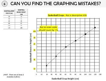 Can You Find The Line Graphing Mistakes 8 Graph Task Cards