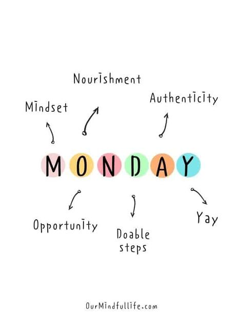Monday is the day I set my intentions for the week. What does Monday mean to you?- Motivational Monday quotes to start the week strong