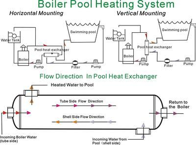 Swimming Pool Heat Exchanger 55k Ss316l Opposite Side 1 3 4 Fpt In 2020 Heat Exchanger Pool Tube Heating Systems