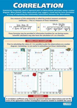 Correlation Poster Statistics Math Teaching Math Gcse Math