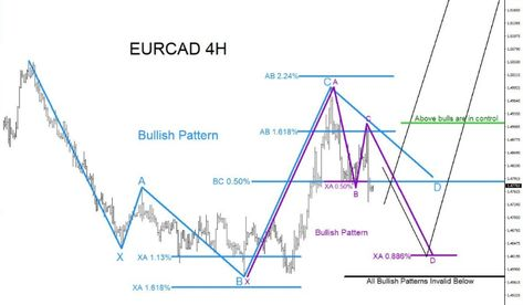 New Eurcad Target Technical Analysis Forex Factory Forex