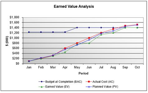 Measure the health of your project using earned value analysis To - earned value analysis